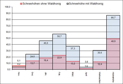 Winterprognose 201516 Saalfelden Am Steinernen Meer Startseite